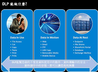 DLP能幫您做的不管是資料使用中的動作,資料傳輸中的安全,資料儲存中的安裝,都可以讓您高枕無憂